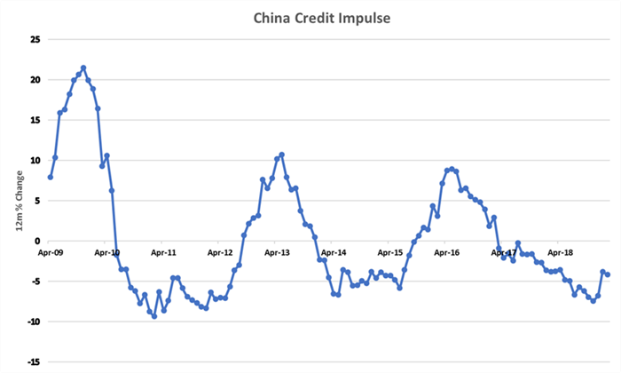 China credit impulse