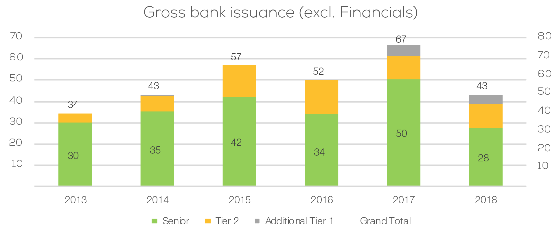 Gross bank issuance excl financials