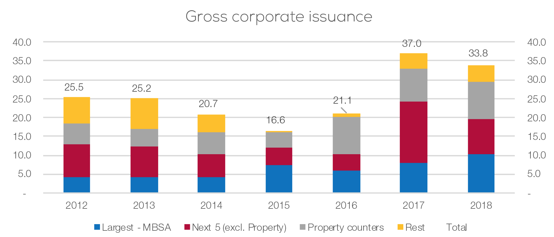 Gross corporate issuance