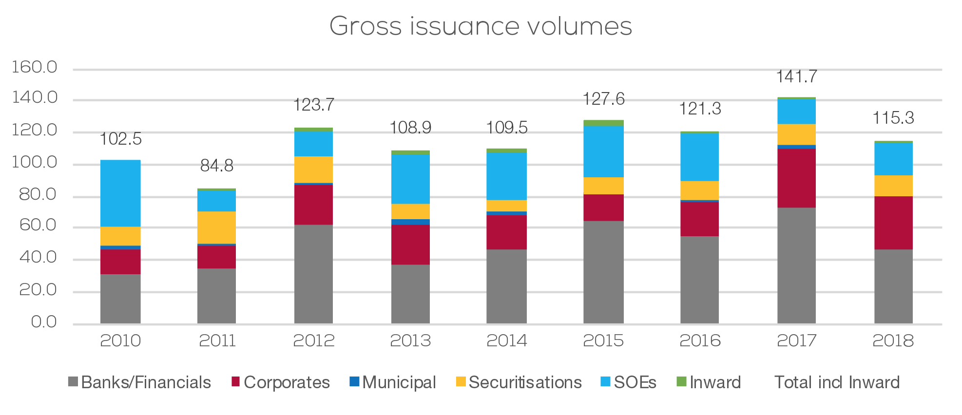 Gross issuance volumes