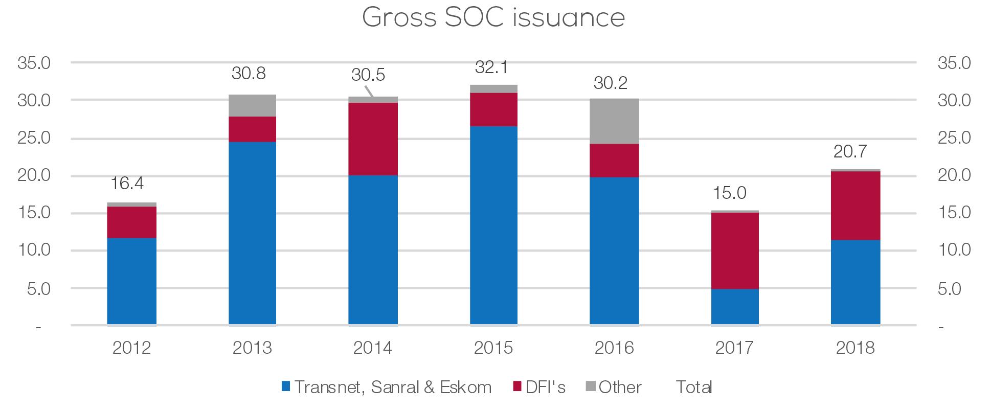 Gross SOC issuance