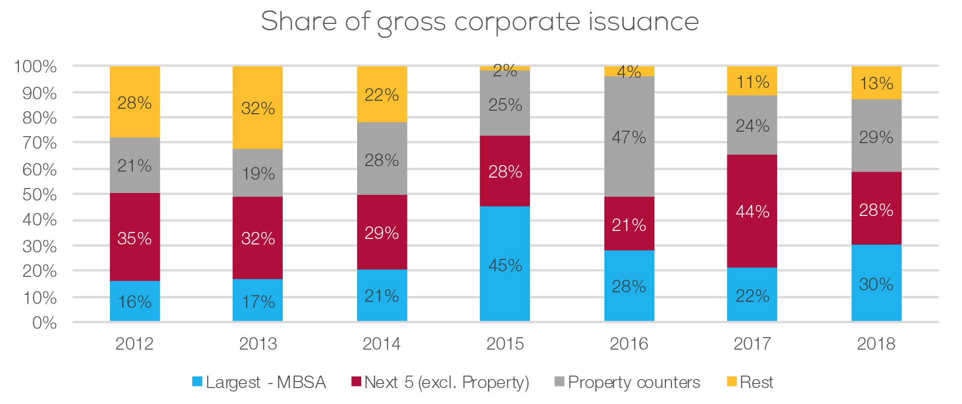 Share of gross corporate issuance