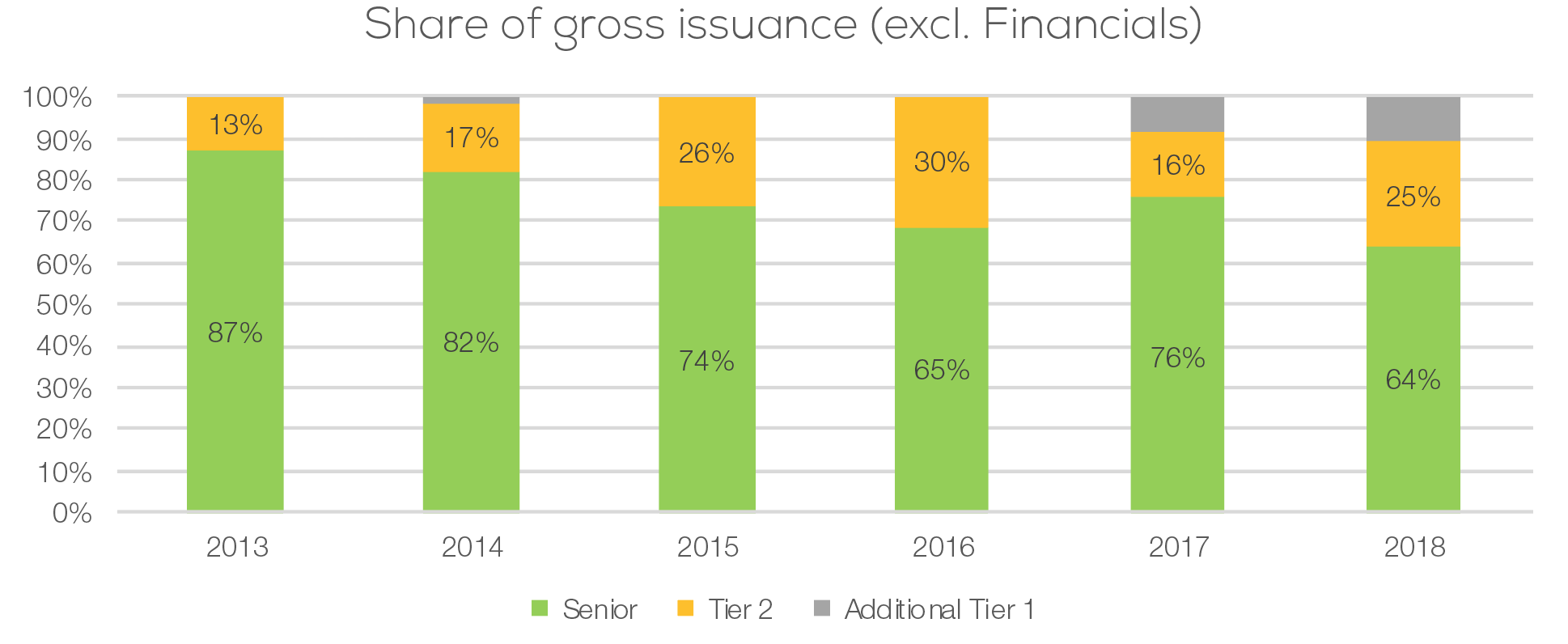 Share of gross issuance
