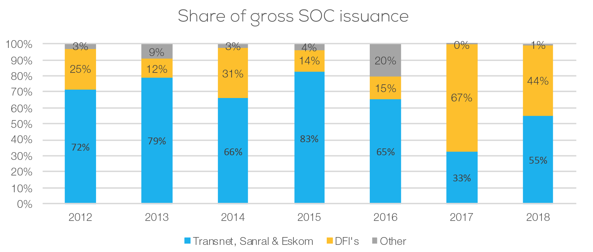 Share of gross SOC issuance