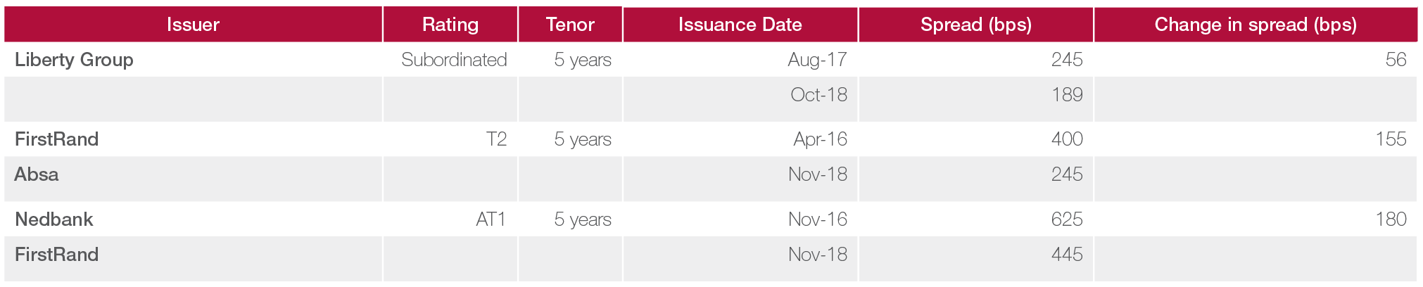 Table 2 corporate issuance